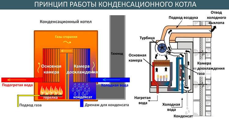 котлы в системе отопления